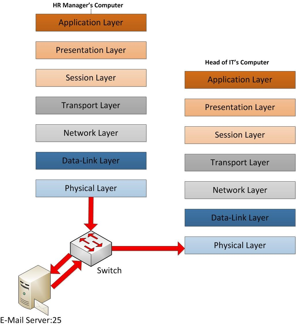 physical layer of osi model The lowest level of the open system interconnection (osi) model is the physical layer which represents the physical media, such as category 5e cables and the ethernet frame type that is used to move the binary data across the network because the data is binary, it is composed of two states that represent zeros and [.