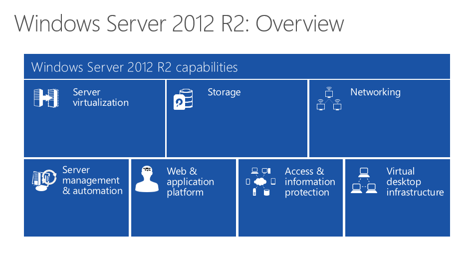 Bye Bye!! Windows server 2003 - RebelAdmin com