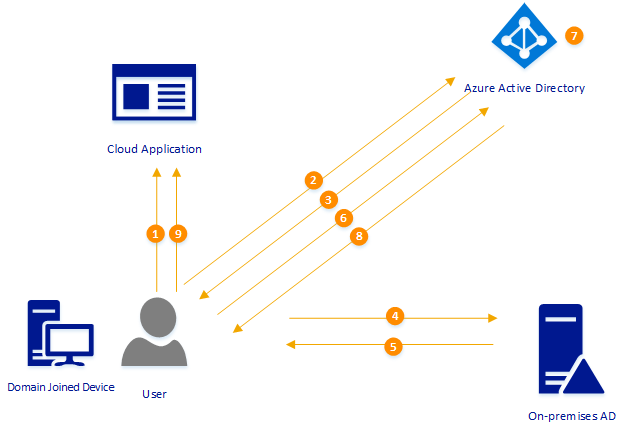 Azure Active Directory Seamless Single Sign-On (Azure AD