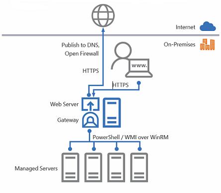 Windows server 2016 Archives - RebelAdmin com