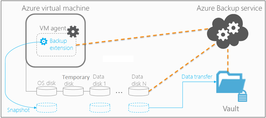 Step-by-Step Guide to protect Azure VM using Azure Backup