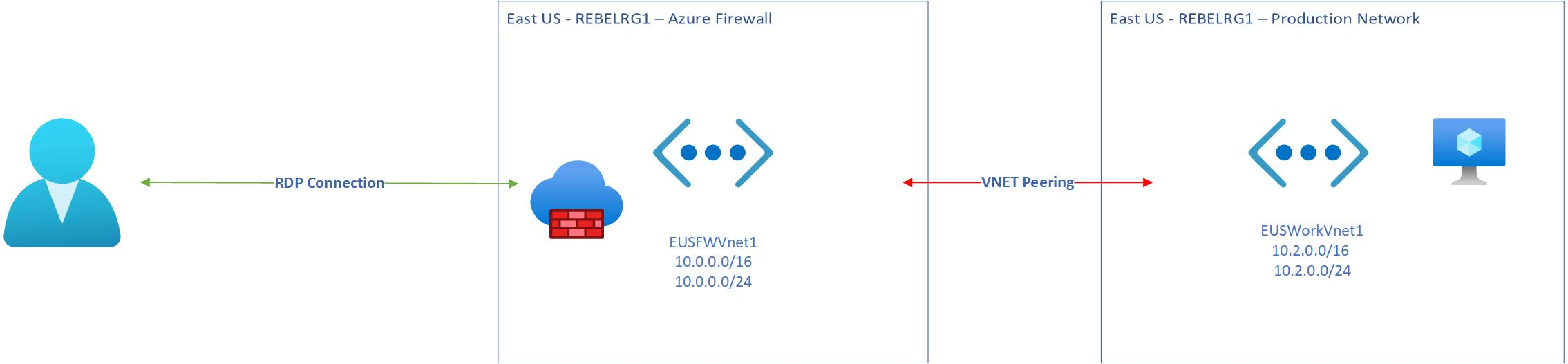 Azure infrastructure setup