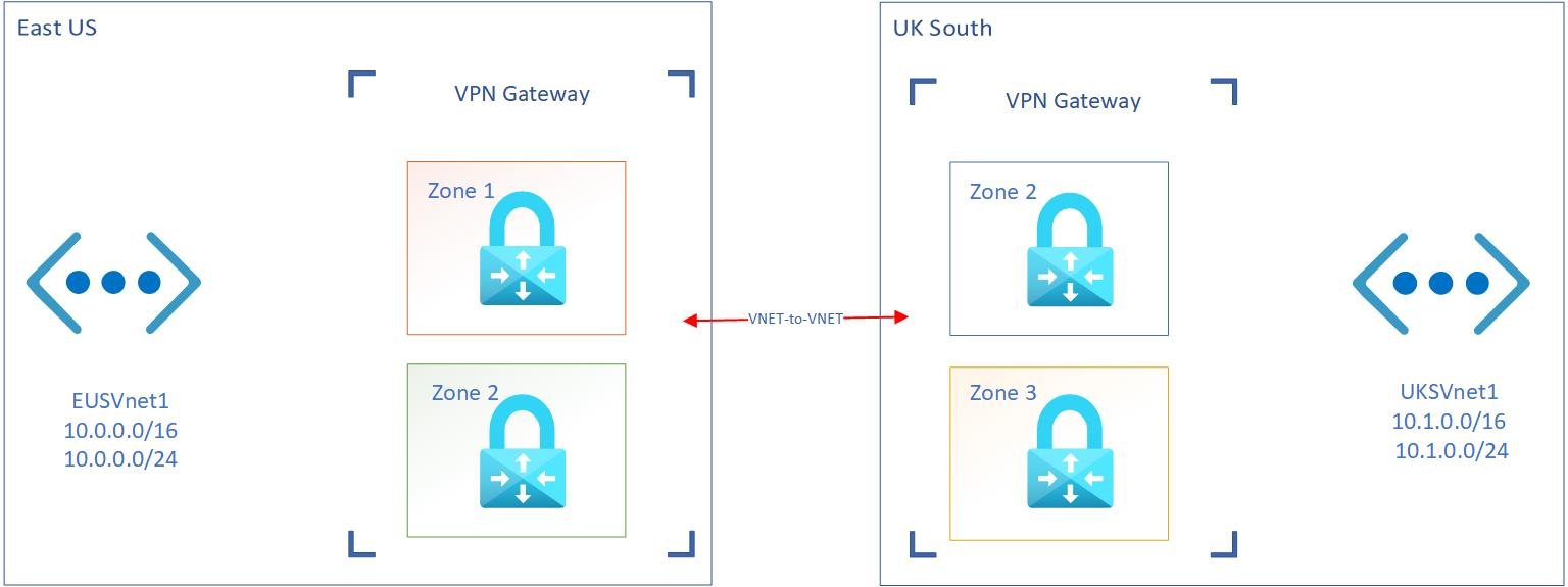 Zone-redundant Azure VPN Gateway setup